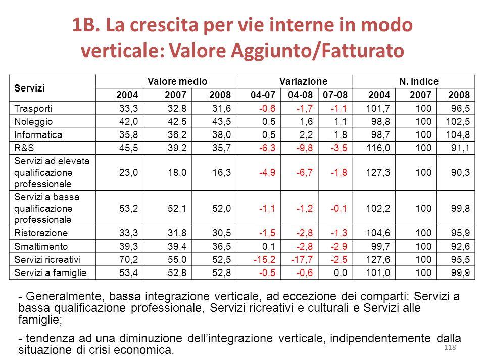 1B. La crescita per vie interne in modo verticale: Valore Aggiunto/Fatturato Servizi Valore medio Variazione N. indice 20042007200804-0704-0807-082004