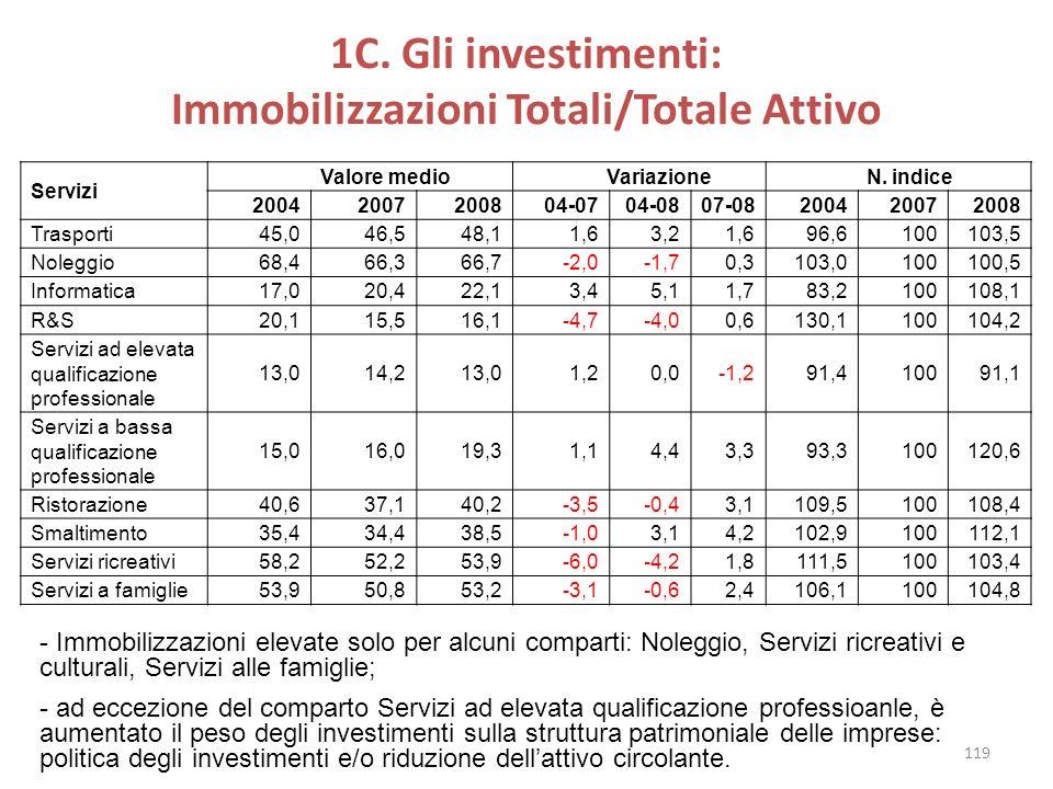 1C. Gli investimenti: Immobilizzazioni Totali/Totale Attivo Servizi Valore medio Variazione N. indice 20042007200804-0704-0807-08200420072008 Trasport