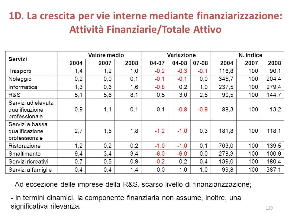 1D. La crescita per vie interne mediante finanziarizzazione: Attività Finanziarie/Totale Attivo Servizi Valore medio Variazione N. indice 200420072008