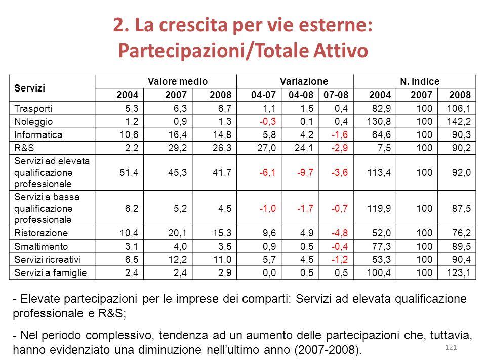2. La crescita per vie esterne: Partecipazioni/Totale Attivo Servizi Valore medio Variazione N. indice 20042007200804-0704-0807-08200420072008 Traspor