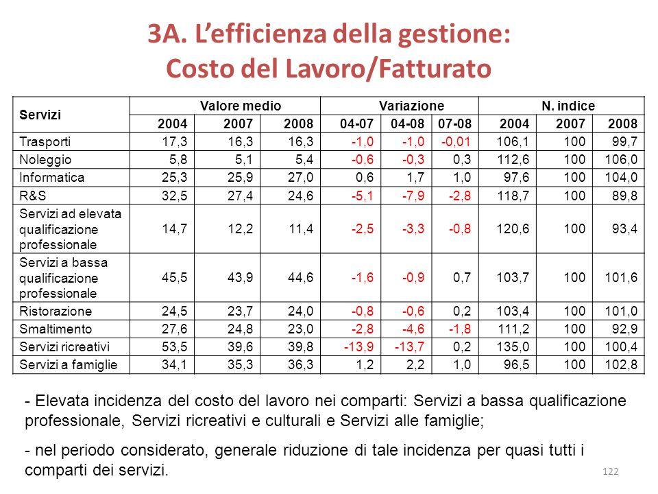 3A. Lefficienza della gestione: Costo del Lavoro/Fatturato Servizi Valore medio Variazione N. indice 20042007200804-0704-0807-08200420072008 Trasporti
