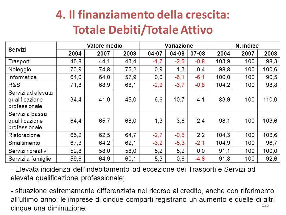 4. Il finanziamento della crescita: Totale Debiti/Totale Attivo Servizi Valore medio Variazione N. indice 20042007200804-0704-0807-08200420072008 Tras