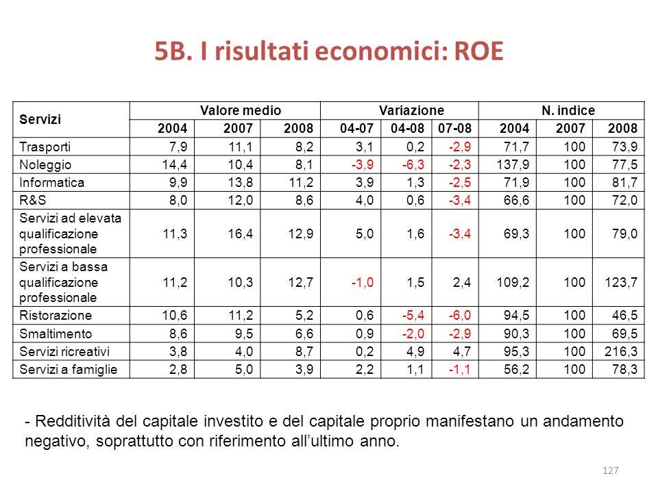 5B. I risultati economici: ROE Servizi Valore medio Variazione N. indice 20042007200804-0704-0807-08200420072008 Trasporti7,911,18,23,10,2-2,971,71007