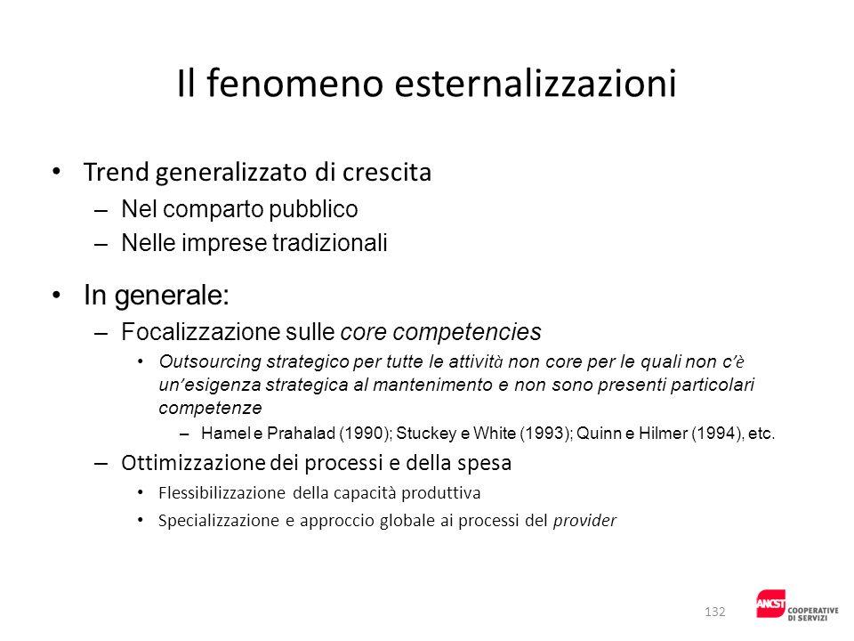 Il fenomeno esternalizzazioni Trend generalizzato di crescita –Nel comparto pubblico –Nelle imprese tradizionali In generale: –Focalizzazione sulle co