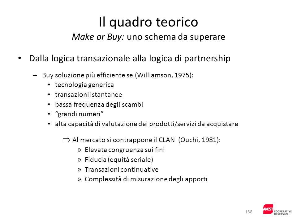 Il quadro teorico Make or Buy: uno schema da superare Dalla logica transazionale alla logica di partnership – Buy soluzione più efficiente se (William