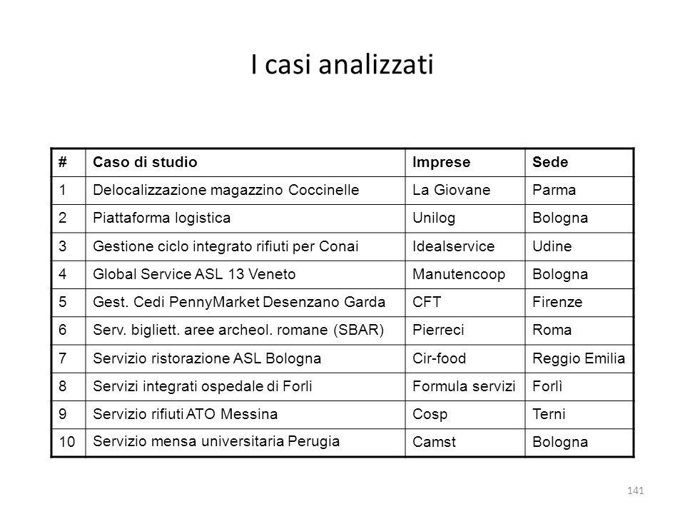 I casi analizzati #Caso di studioImpreseSede 1Delocalizzazione magazzino CoccinelleLa GiovaneParma 2Piattaforma logisticaUnilogBologna 3Gestione ciclo