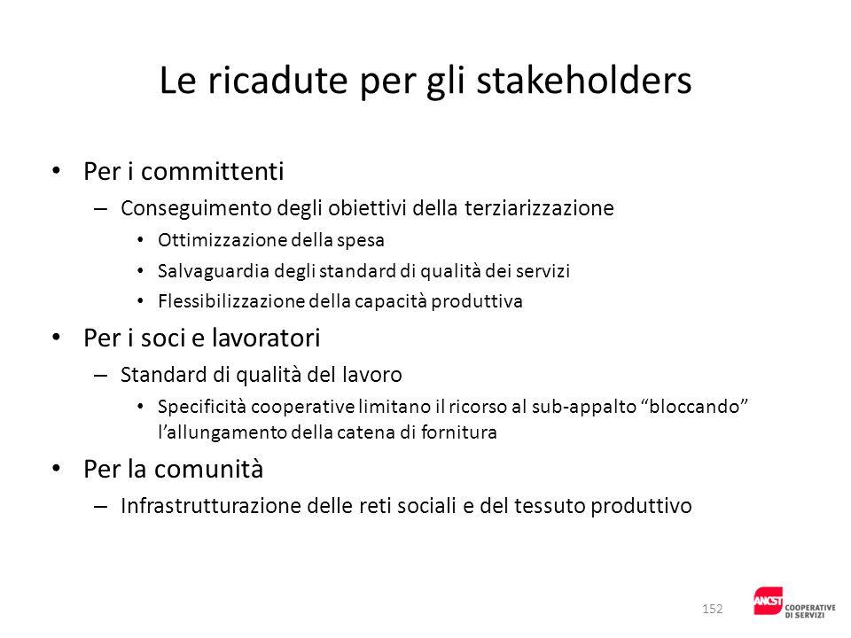 Le ricadute per gli stakeholders Per i committenti – Conseguimento degli obiettivi della terziarizzazione Ottimizzazione della spesa Salvaguardia degl