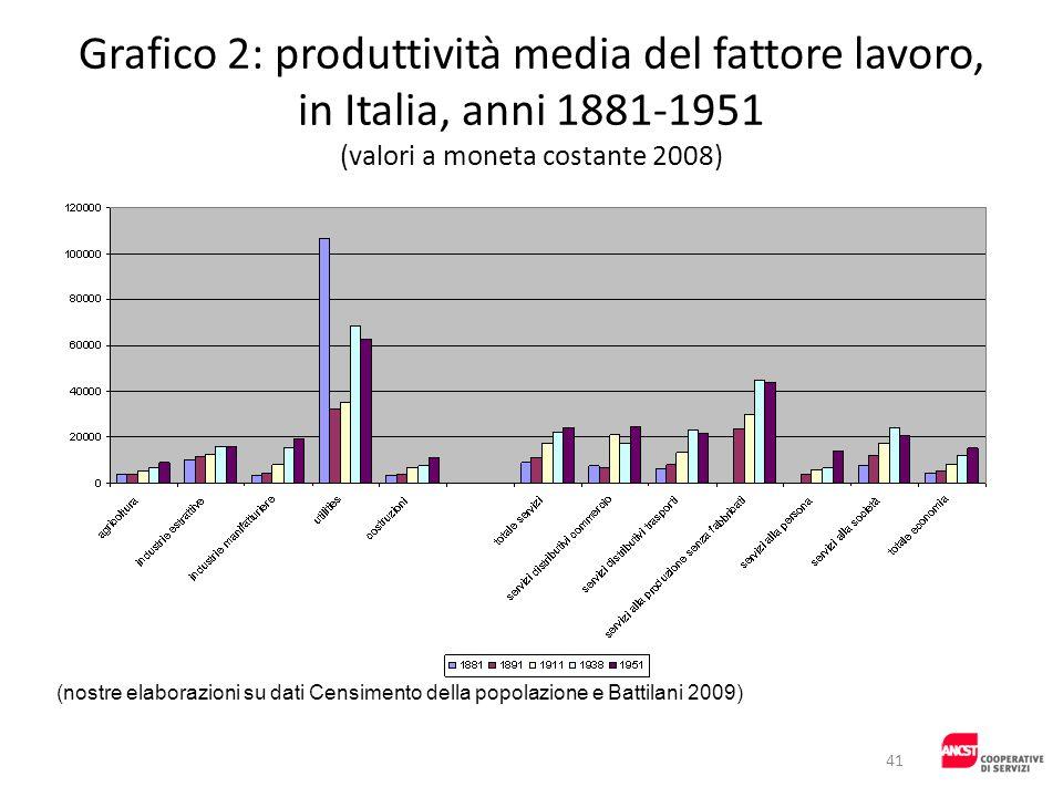 Grafico 2: produttività media del fattore lavoro, in Italia, anni 1881-1951 (valori a moneta costante 2008) (nostre elaborazioni su dati Censimento de