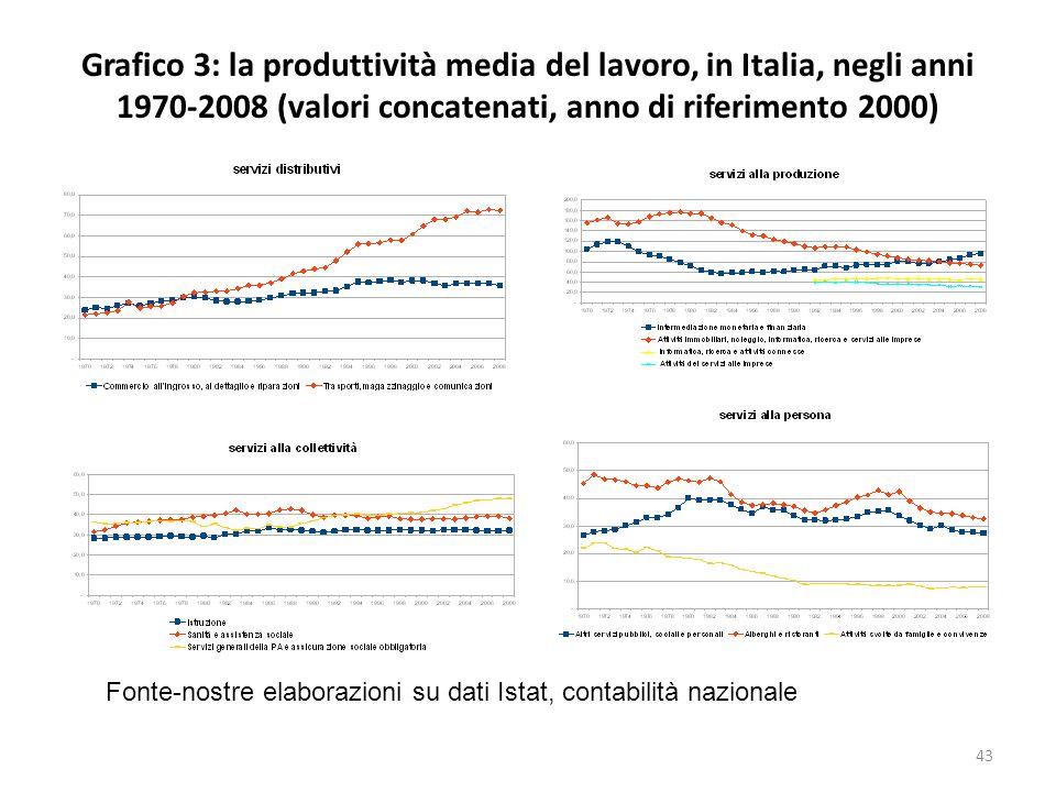 Grafico 3: la produttività media del lavoro, in Italia, negli anni 1970-2008 (valori concatenati, anno di riferimento 2000) Fonte-nostre elaborazioni