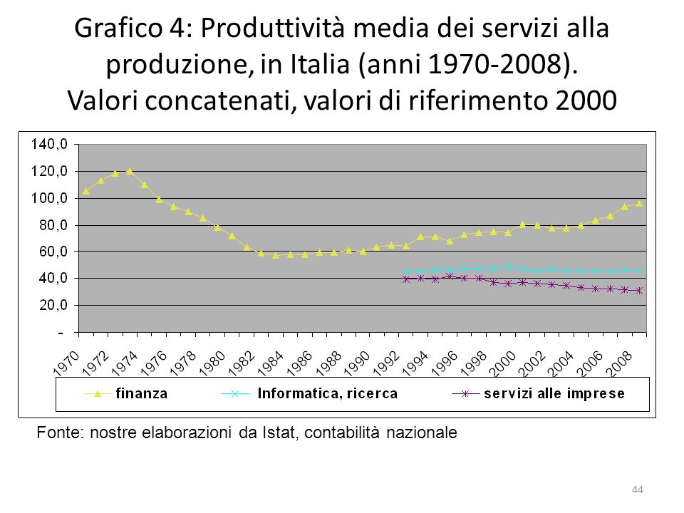 Grafico 4: Produttività media dei servizi alla produzione, in Italia (anni 1970-2008). Valori concatenati, valori di riferimento 2000 Fonte: nostre el