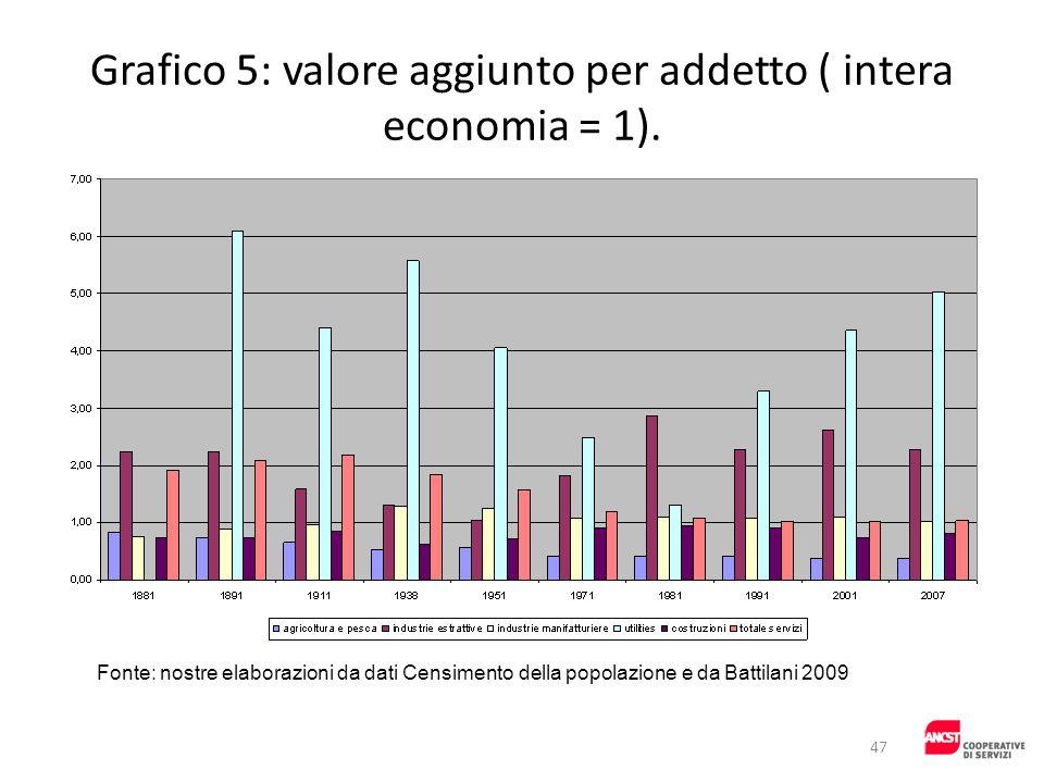 Grafico 5: valore aggiunto per addetto ( intera economia = 1). Fonte: nostre elaborazioni da dati Censimento della popolazione e da Battilani 2009 47