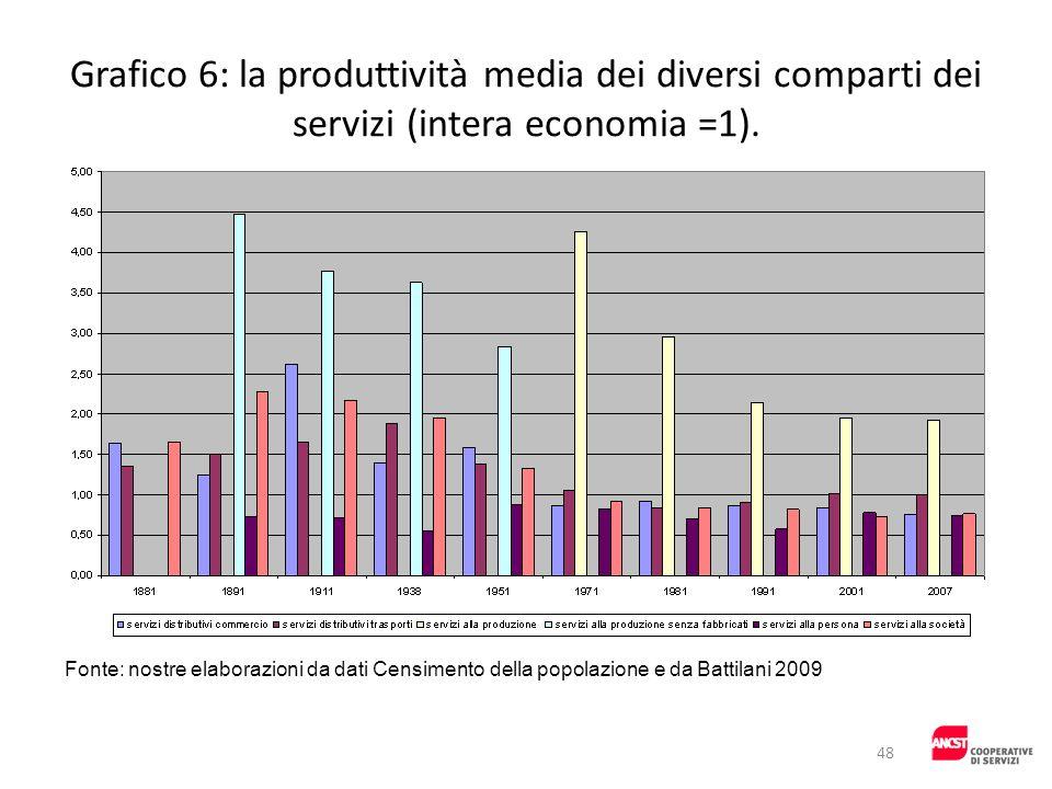 Grafico 6: la produttività media dei diversi comparti dei servizi (intera economia =1). Fonte: nostre elaborazioni da dati Censimento della popolazion