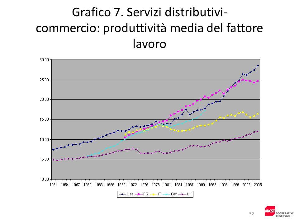 Grafico 7. Servizi distributivi- commercio: produttività media del fattore lavoro 52