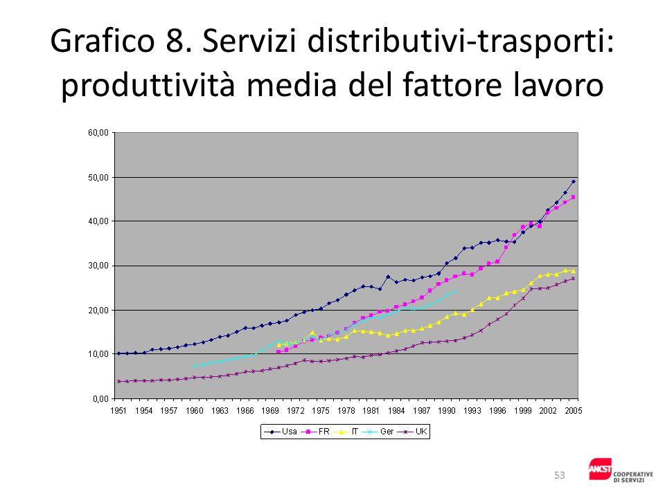Grafico 8. Servizi distributivi-trasporti: produttività media del fattore lavoro 53