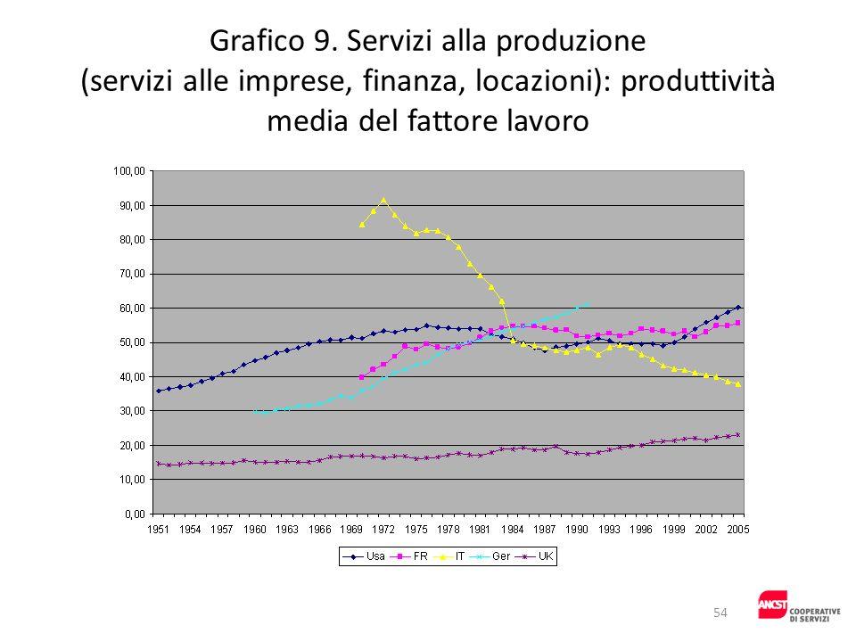 Grafico 9. Servizi alla produzione (servizi alle imprese, finanza, locazioni): produttività media del fattore lavoro 54