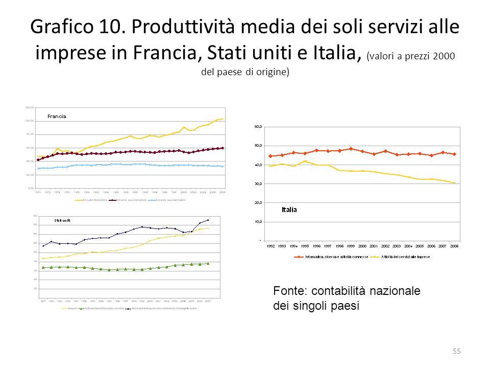 Grafico 10. Produttività media dei soli servizi alle imprese in Francia, Stati uniti e Italia, (valori a prezzi 2000 del paese di origine) Fonte: cont