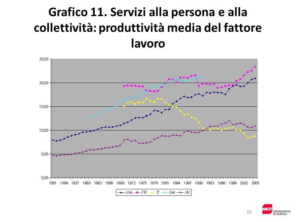 Grafico 11. Servizi alla persona e alla collettività: produttività media del fattore lavoro 56
