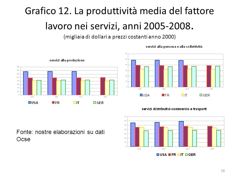 Grafico 12. La produttività media del fattore lavoro nei servizi, anni 2005-2008. (migliaia di dollari a prezzi costanti anno 2000) Fonte: nostre elab