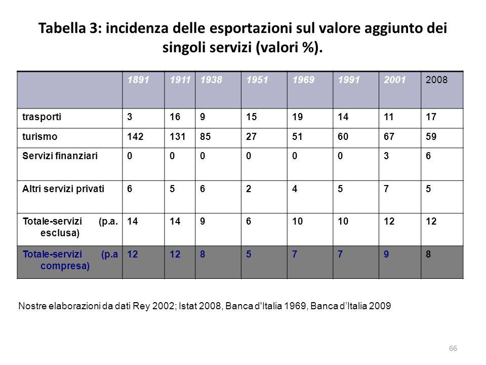 Tabella 3: incidenza delle esportazioni sul valore aggiunto dei singoli servizi (valori %). 18911911193819511969199120012008 trasporti31691519141117 t