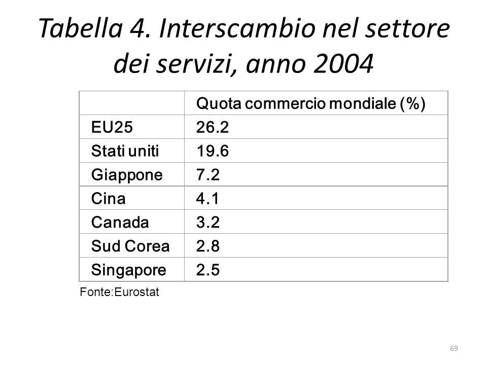 Tabella 4. Interscambio nel settore dei servizi, anno 2004 Quota commercio mondiale (%) EU2526.2 Stati uniti19.6 Giappone7.2 Cina4.1 Canada3.2 Sud Cor