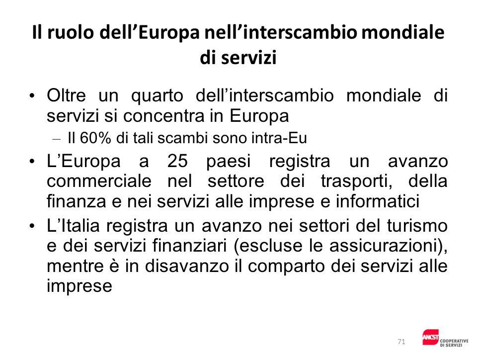 Il ruolo dellEuropa nellinterscambio mondiale di servizi Oltre un quarto dellinterscambio mondiale di servizi si concentra in Europa – Il 60% di tali