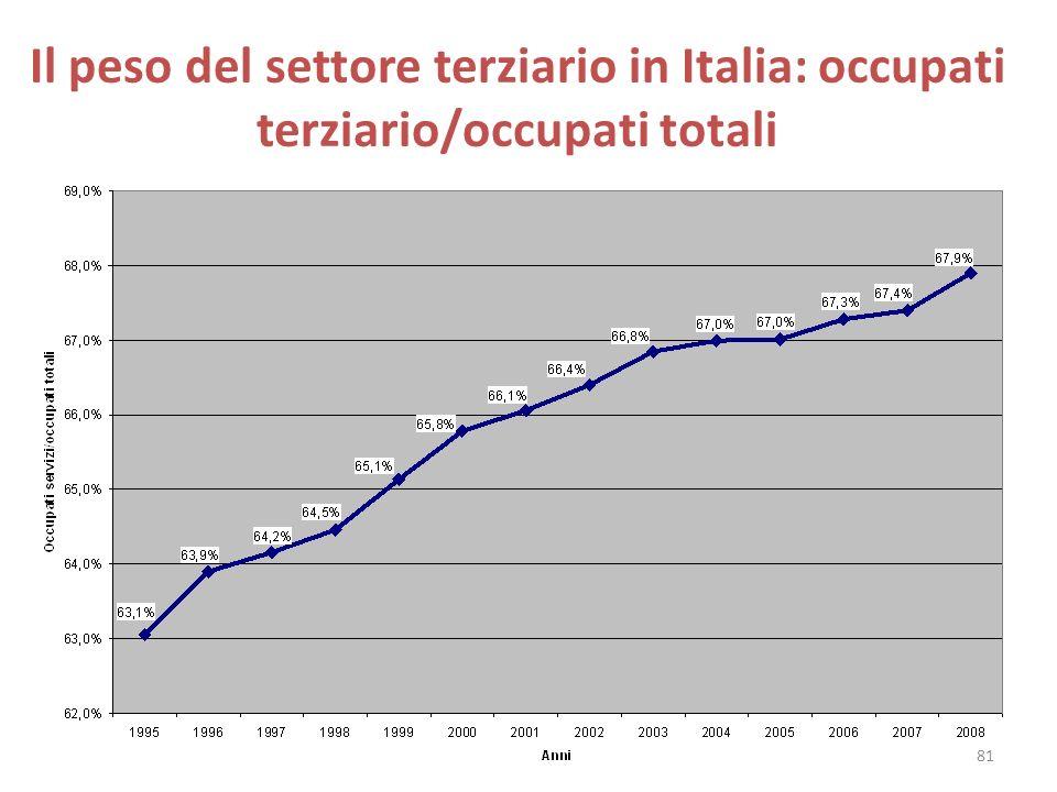 Il peso del settore terziario in Italia: occupati terziario/occupati totali 81