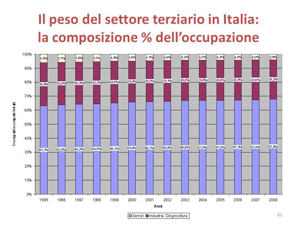 Il peso del settore terziario in Italia: la composizione % delloccupazione 82