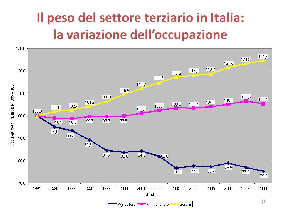Il peso del settore terziario in Italia: la variazione delloccupazione 83