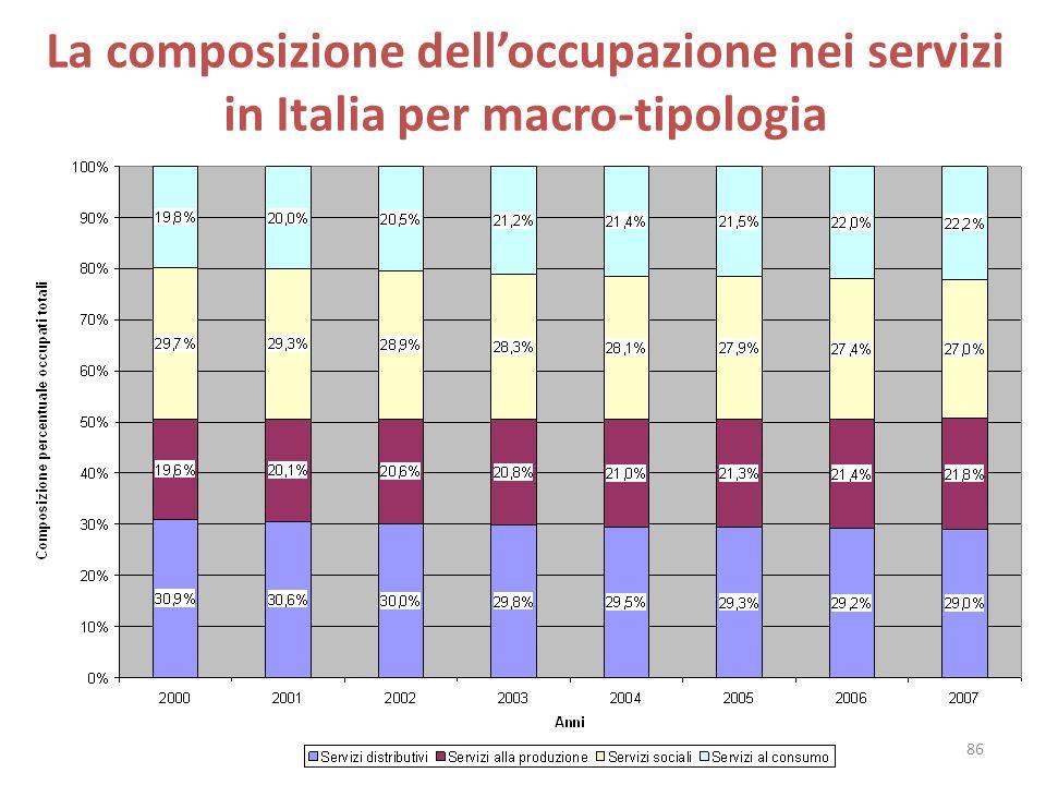 La composizione delloccupazione nei servizi in Italia per macro-tipologia 86