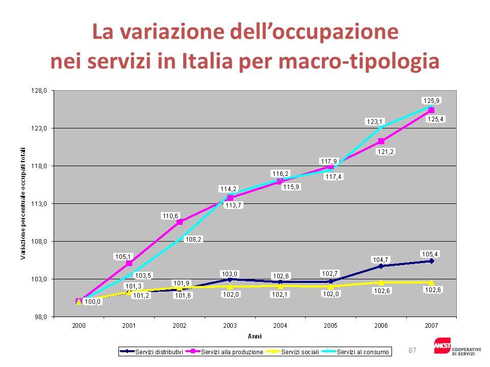 La variazione delloccupazione nei servizi in Italia per macro-tipologia 87
