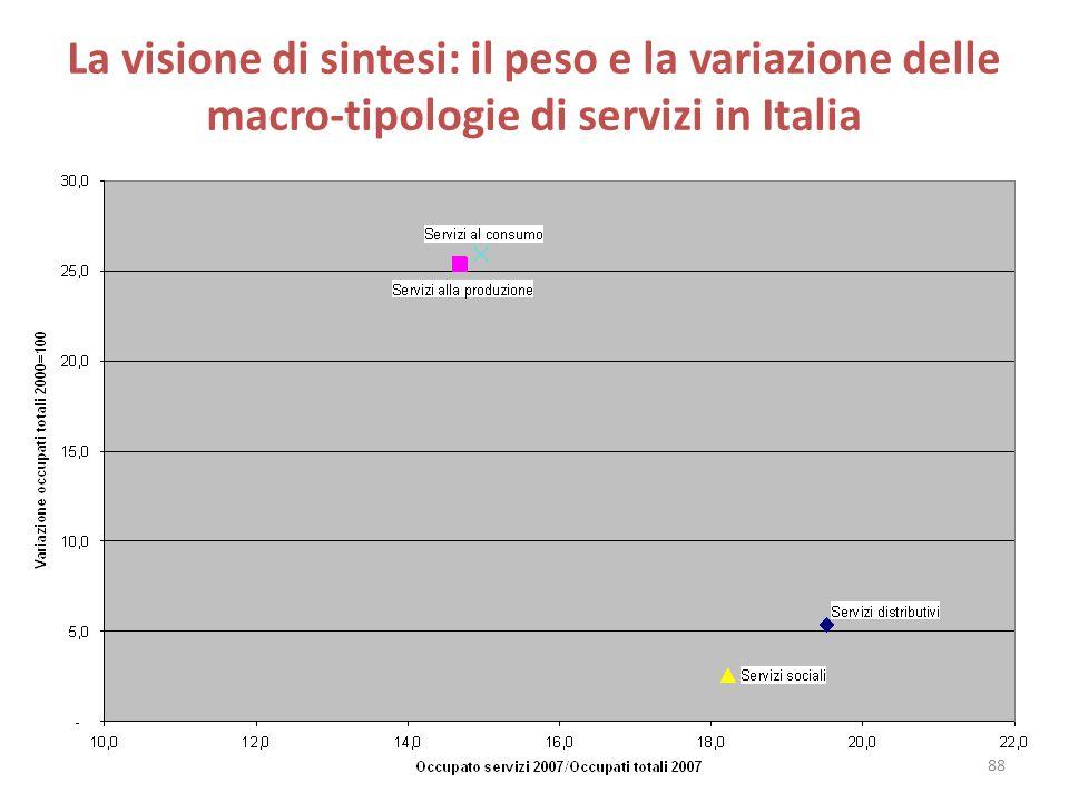 La visione di sintesi: il peso e la variazione delle macro-tipologie di servizi in Italia 88