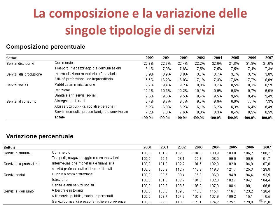 La composizione e la variazione delle singole tipologie di servizi Composizione percentuale Variazione percentuale 90