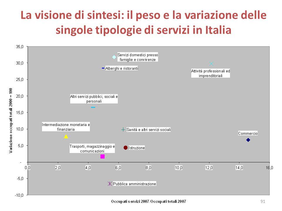 La visione di sintesi: il peso e la variazione delle singole tipologie di servizi in Italia 91