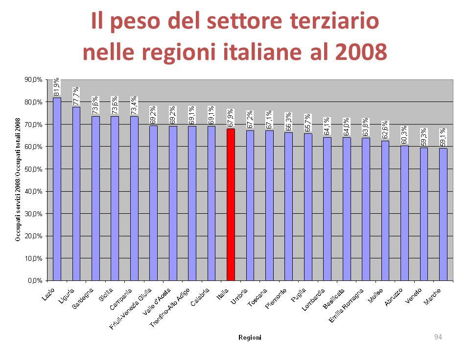 Il peso del settore terziario nelle regioni italiane al 2008 94