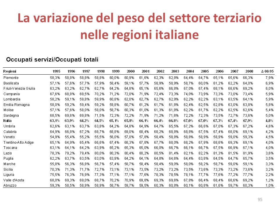 La variazione del peso del settore terziario nelle regioni italiane Occupati servizi/Occupati totali 95