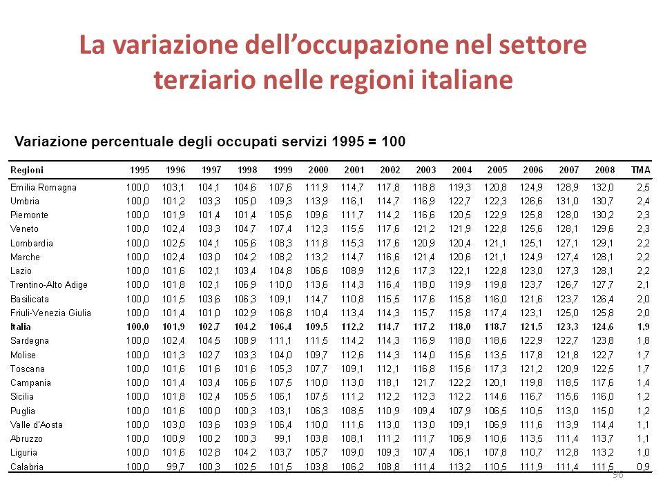 La variazione delloccupazione nel settore terziario nelle regioni italiane Variazione percentuale degli occupati servizi 1995 = 100 96