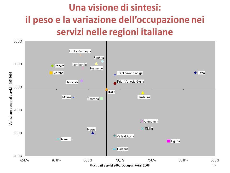 Una visione di sintesi: il peso e la variazione delloccupazione nei servizi nelle regioni italiane 97