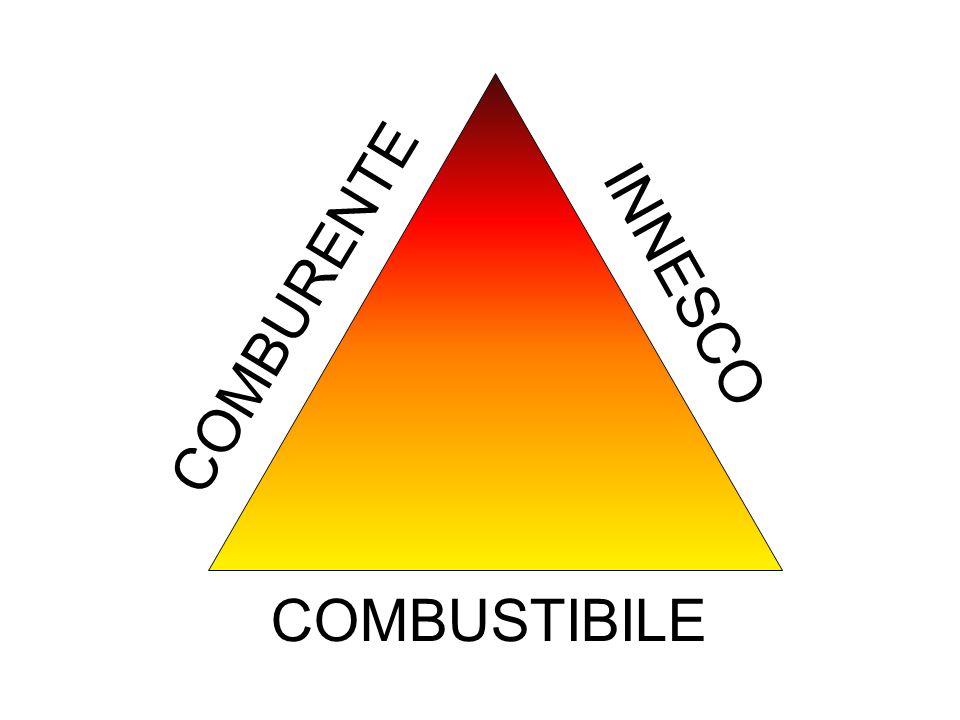 COMBUSTIBILE COMBURENTE INNESCO