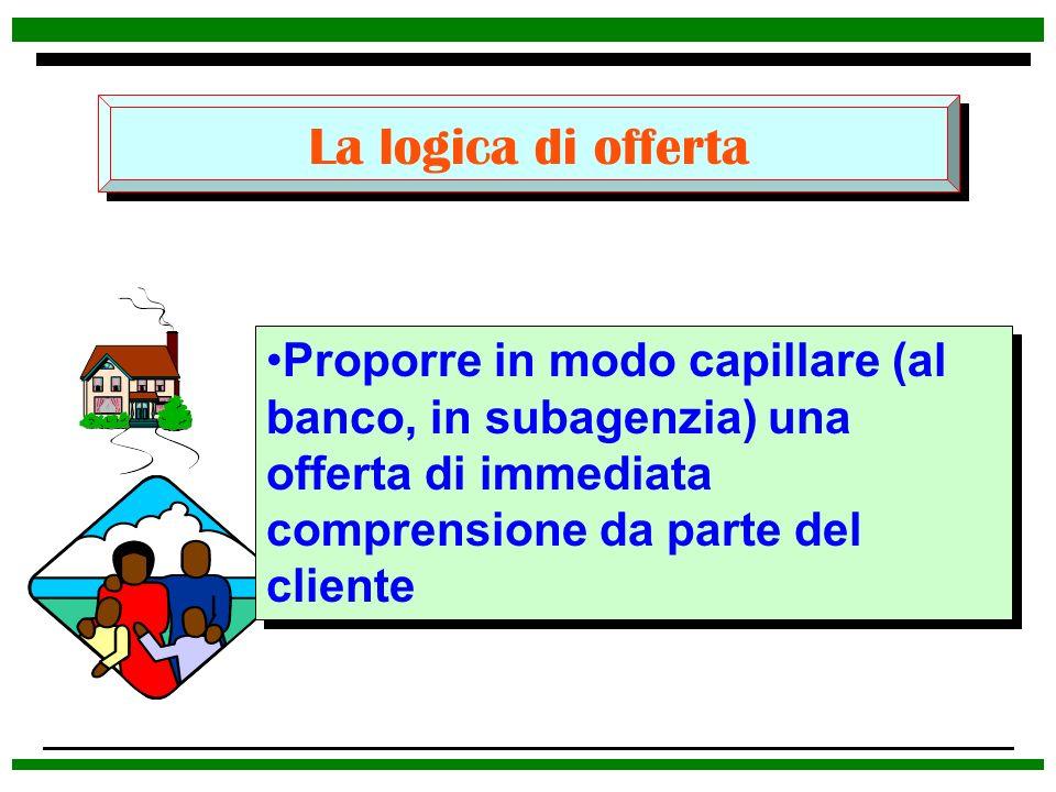 La logica di offerta Proporre in modo capillare (al banco, in subagenzia) una offerta di immediata comprensione da parte del cliente