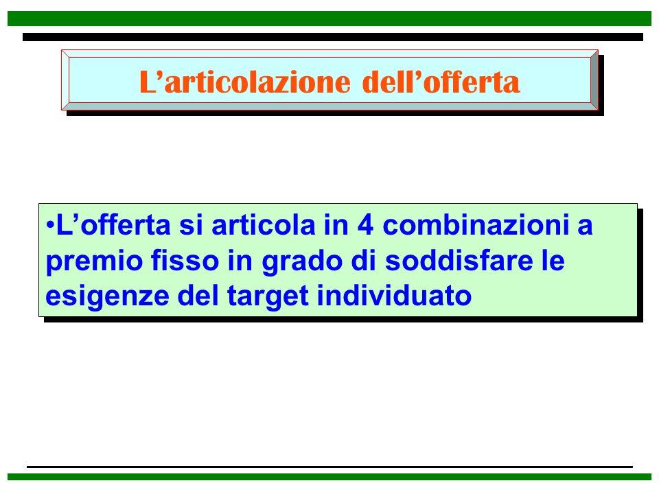 Larticolazione dellofferta Lofferta si articola in 4 combinazioni a premio fisso in grado di soddisfare le esigenze del target individuato