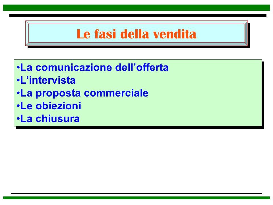 Le fasi della vendita La comunicazione dellofferta Lintervista La proposta commerciale Le obiezioni La chiusura La comunicazione dellofferta Lintervis