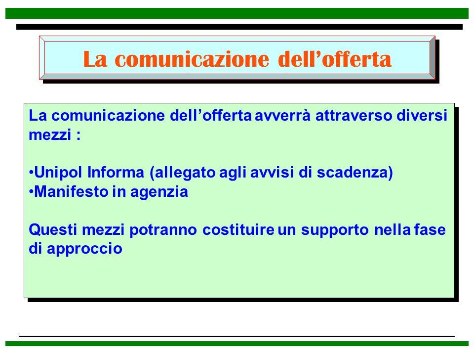 La comunicazione dellofferta La comunicazione dellofferta avverrà attraverso diversi mezzi : Unipol Informa (allegato agli avvisi di scadenza) Manifes