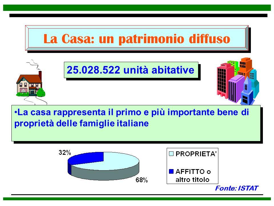 La Casa: un patrimonio diffuso 25.028.522 unità abitative Fonte: ISTAT La casa rappresenta il primo e più importante bene di proprietà delle famiglie
