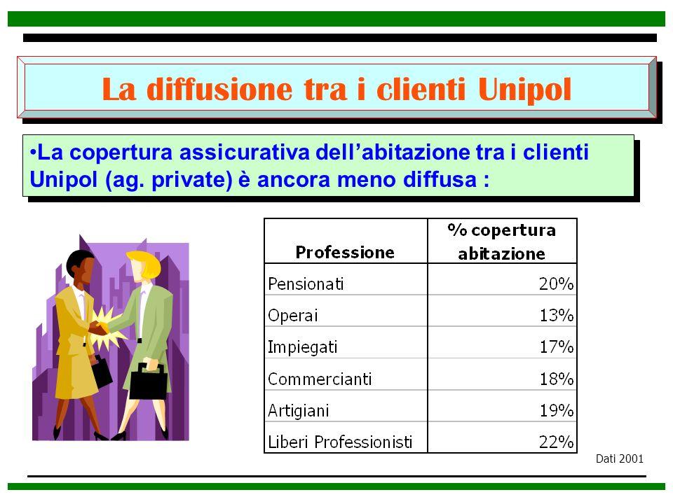 La diffusione tra i clienti Unipol La copertura assicurativa dellabitazione tra i clienti Unipol (ag. private) è ancora meno diffusa : Dati 2001