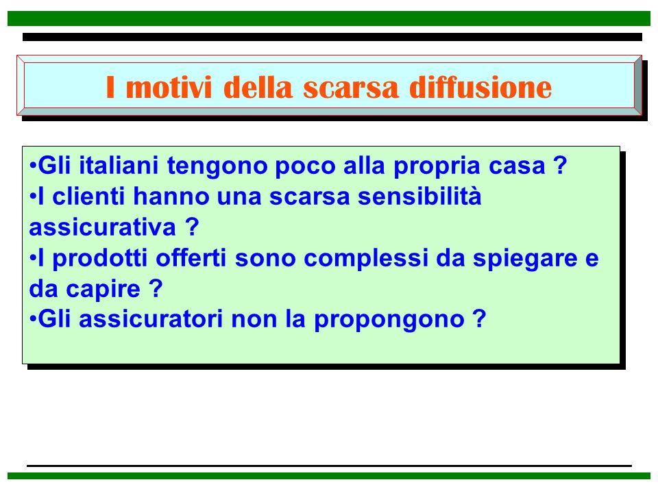 I motivi della scarsa diffusione Gli italiani tengono poco alla propria casa ? I clienti hanno una scarsa sensibilità assicurativa ? I prodotti offert