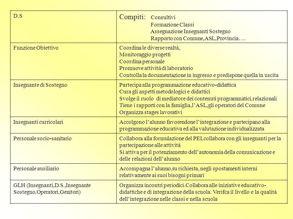 D.S Compiti: Consultivi Formazione Classi Assegnazione Insegnanti Sostegno Rapporto con Comune,ASL,Provincia….