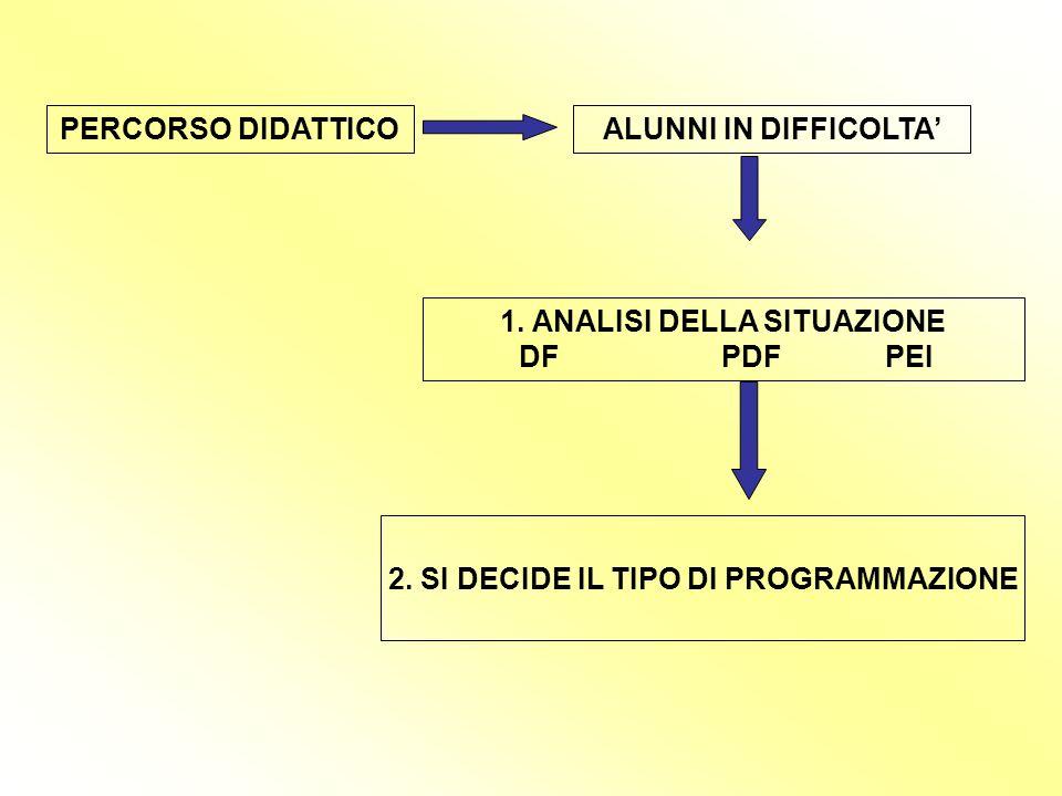 PERCORSO DIDATTICOALUNNI IN DIFFICOLTA 1.ANALISI DELLA SITUAZIONE DF PDF PEI 2.