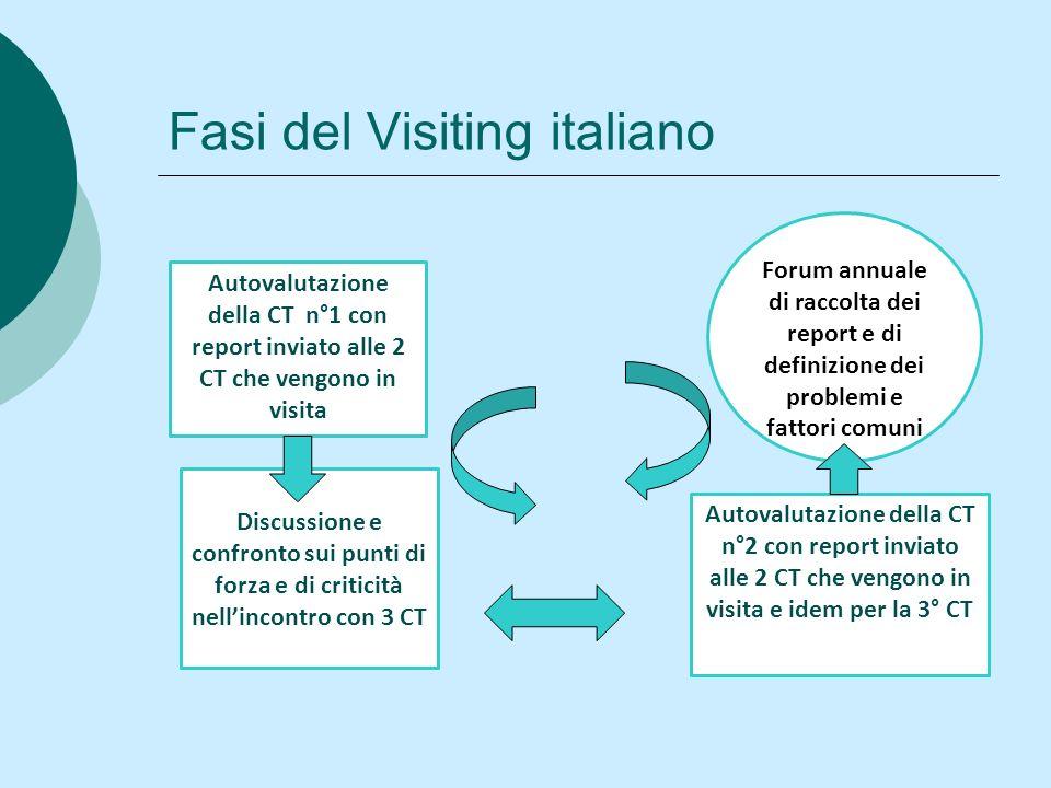 Fasi del Visiting italiano Autovalutazione della CT n°1 con report inviato alle 2 CT che vengono in visita Discussione e confronto sui punti di forza