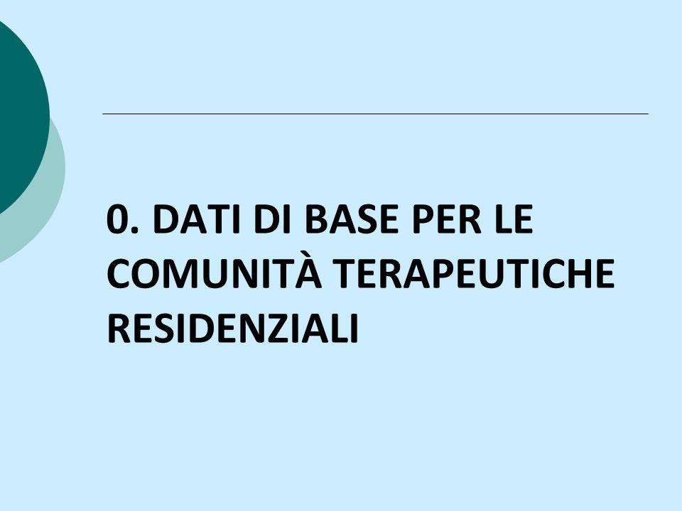 0. DATI DI BASE PER LE COMUNITÀ TERAPEUTICHE RESIDENZIALI