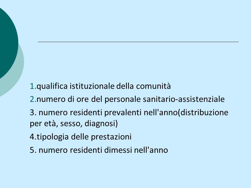 1.qualifica istituzionale della comunità 2.numero di ore del personale sanitario-assistenziale 3. numero residenti prevalenti nell'anno(distribuzione
